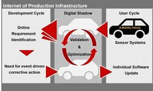 Internet of Production Infrastructure